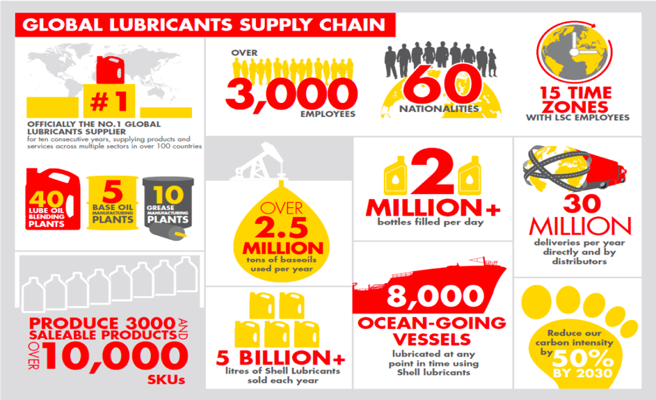Global Supply Chain Shell Orchestr8